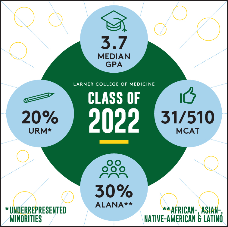 Class Of 2022 infographic