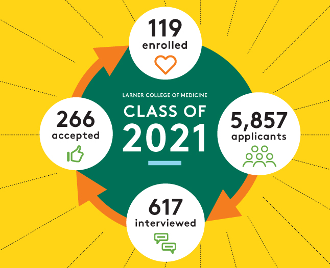 Class of 2021 Enrollment Infographic